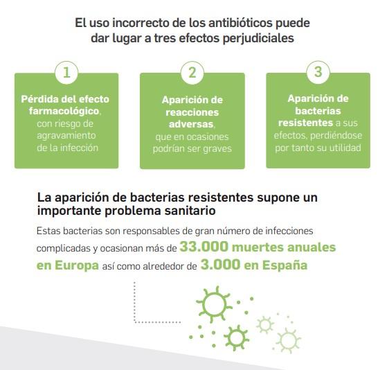 farmacias resistencia antibióticos